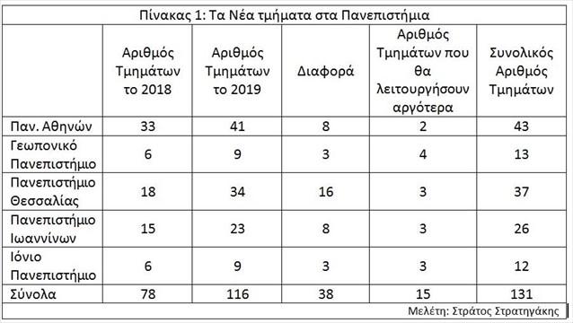 pinakas-1-ta-nea-tmimata-sta-panepistimia_1022019.jpg