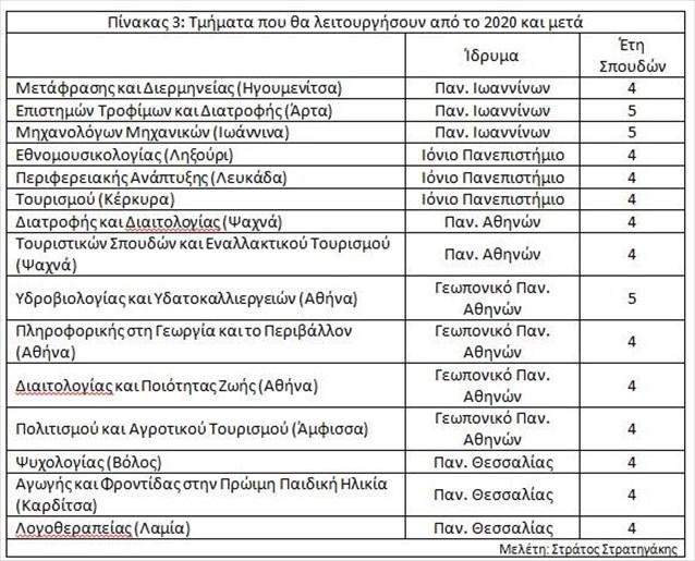 pinakas-3-tmimata-pou-tha-leitourgisoun-apo-to-2020-kai-meta_1022019.jpg