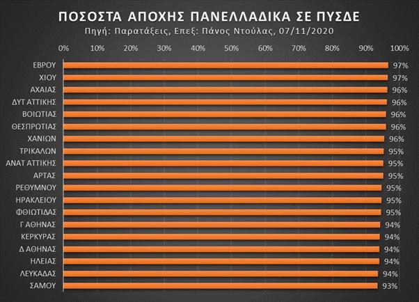 διαγραμμα εκλογές εκπαιδευτικών πανελλαδικά