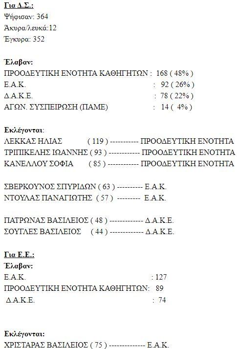 Τα αποτελέσματα των εκλογών στην Α' ΕΛΜΕ Κορινθίας