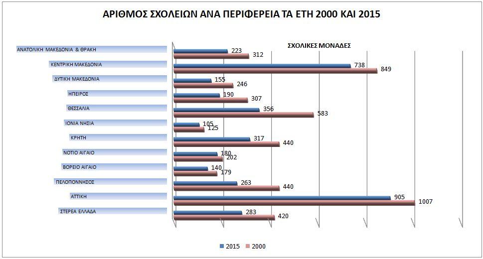 αριθμός σχολικών μονάδων και εγγραφές μαθητικού δυναμικού κατά τα έτη 2000 και 2015